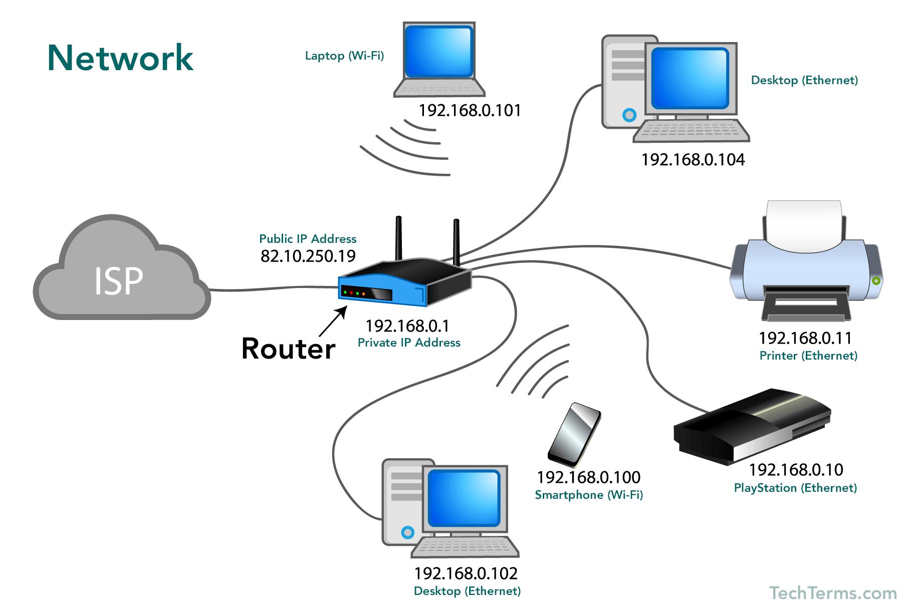 Computer Networking Tutorials